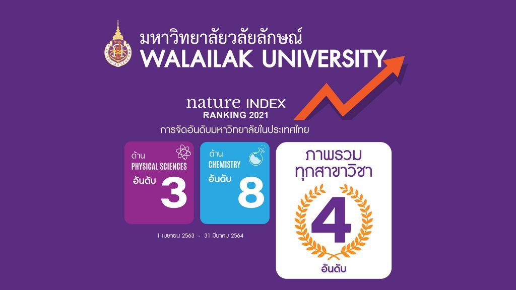WU Nature Index Ranking2021